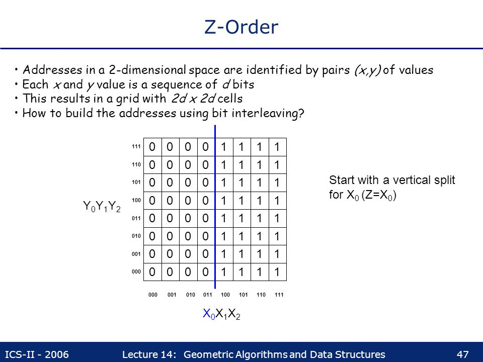 Z-Order Addresses in a 2-dimensional space are identified by pairs (x,y) of values. Each x and y value is a sequence of d bits.
