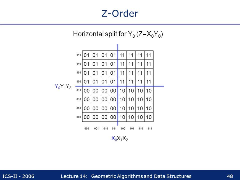 Z-Order Horizontal split for Y0 (Z=X0Y0) 01 01 01 01 11 11 11 11 01 01