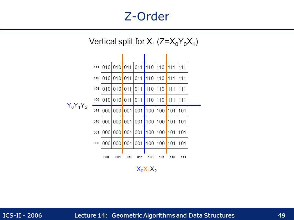 Z-Order Vertical split for X1 (Z=X0Y0X1) Y0Y1Y2 X0X1X2 010 010 011 011
