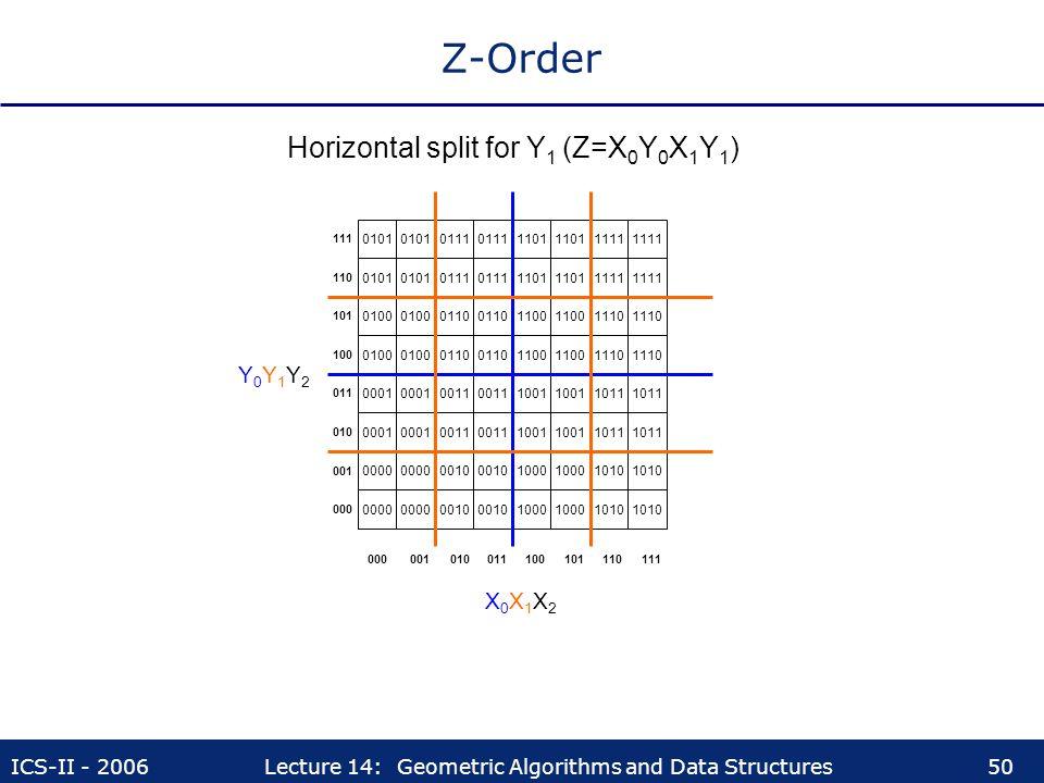 Z-Order Horizontal split for Y1 (Z=X0Y0X1Y1) Y0Y1Y2 X0X1X2 0101 0101