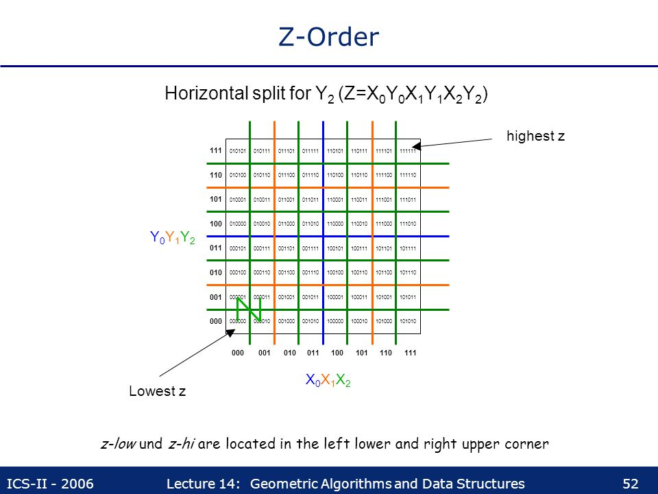 z-low und z-hi are located in the left lower and right upper corner