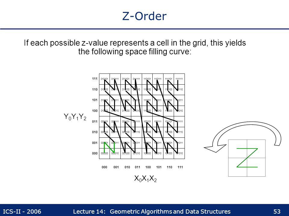 Z-Order If each possible z-value represents a cell in the grid, this yields the following space filling curve: