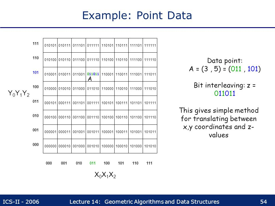 Example: Point Data Data point: A = (3 , 5) = (011 , 101)