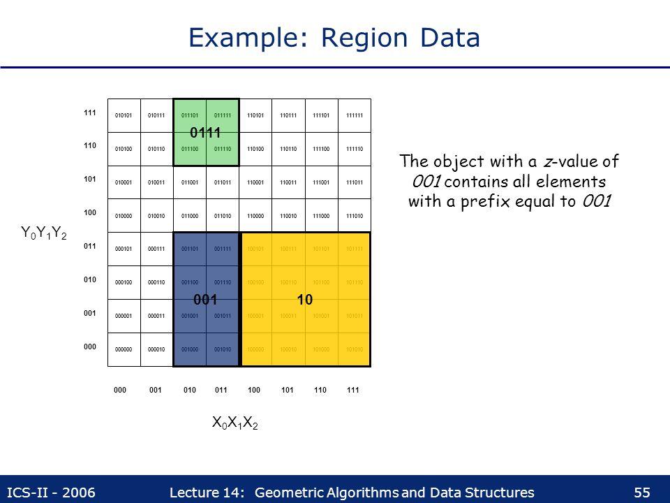 Example: Region Data 000000. 000010. 001000. 001010. 000001. 000011. 001001. 001011. 000100.