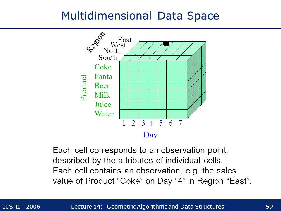 Multidimensional Data Space