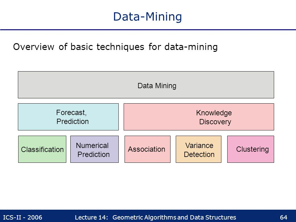 Data-Mining Overview of basic techniques for data-mining Data Mining