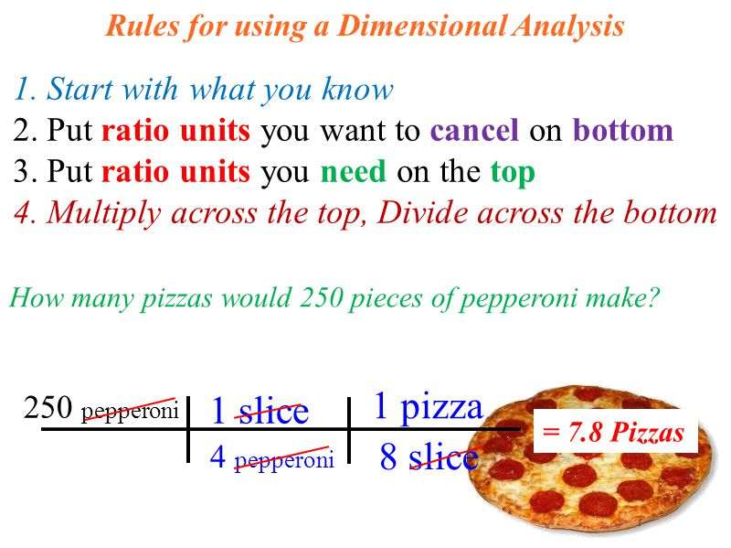 Rules for using a Dimensional Analysis