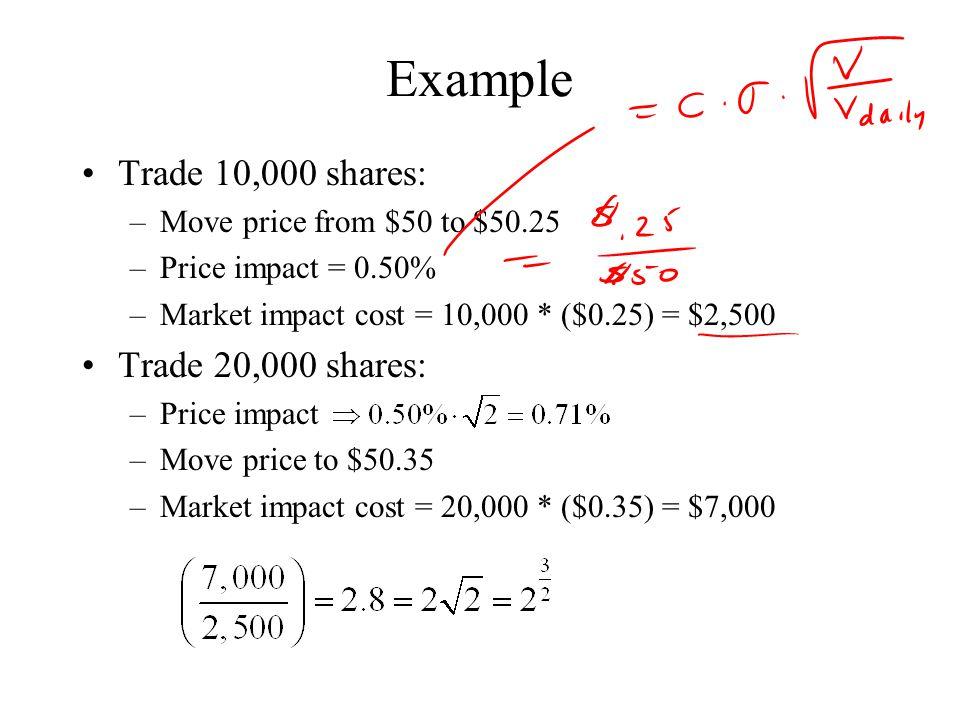 Example Trade 10,000 shares: Trade 20,000 shares: