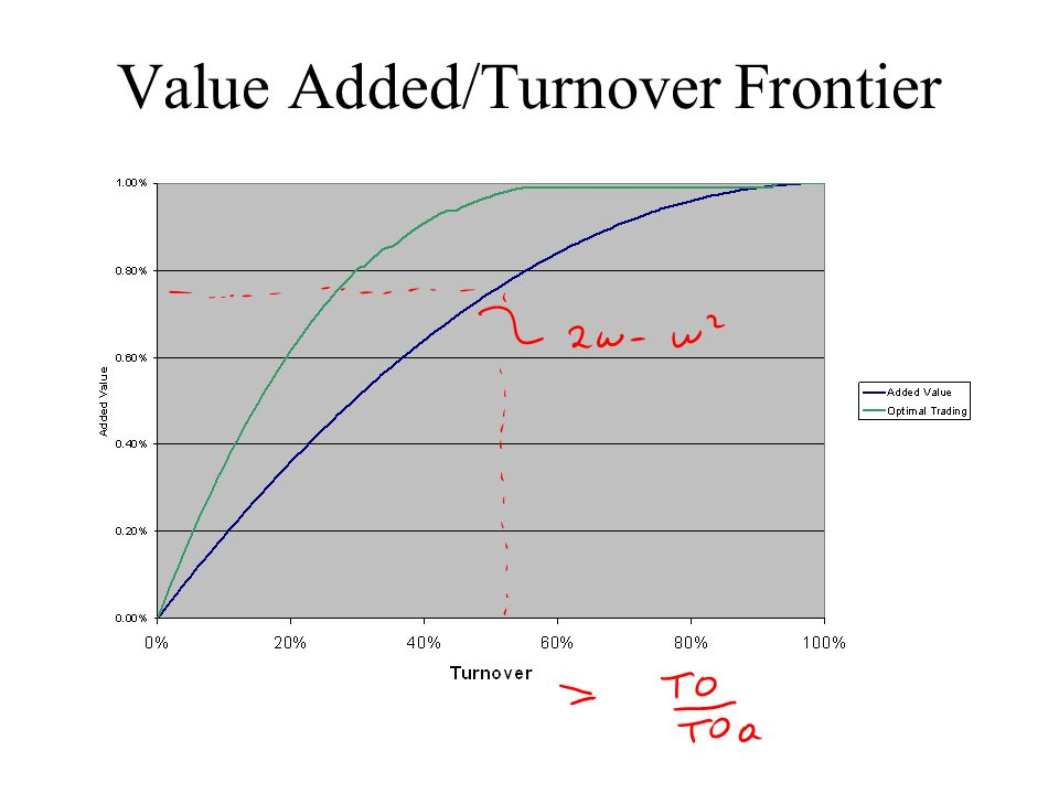 Value Added/Turnover Frontier