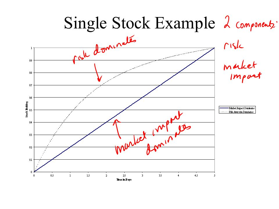 Single Stock Example