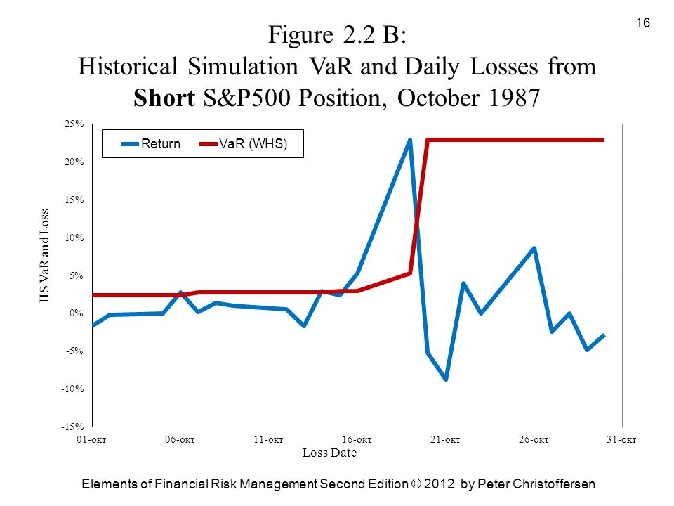 Figure 2.2 B: Historical Simulation VaR and Daily Losses from Short S&P500 Position, October 1987