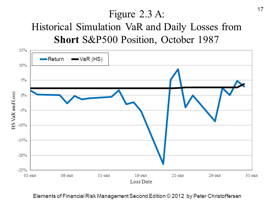Figure 2.3 A: Historical Simulation VaR and Daily Losses from Short S&P500 Position, October 1987