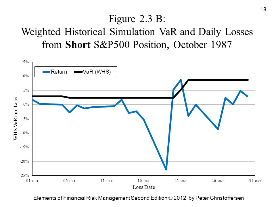 Figure 2.3 B: Weighted Historical Simulation VaR and Daily Losses from Short S&P500 Position, October 1987