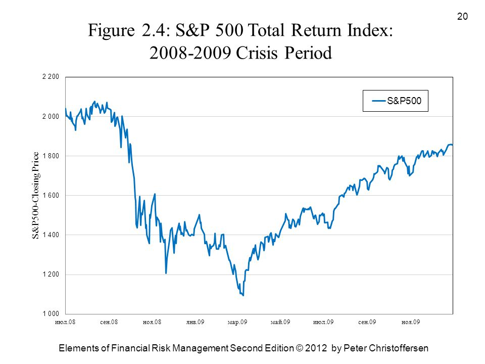 Figure 2.4: S&P 500 Total Return Index: 2008-2009 Crisis Period