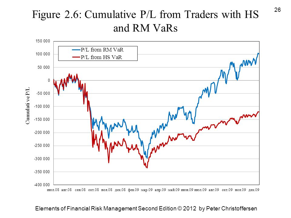 Figure 2.6: Cumulative P/L from Traders with HS and RM VaRs