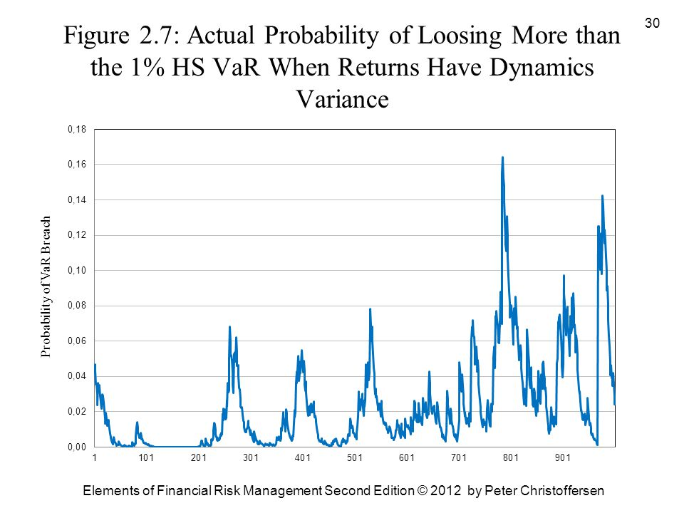 Figure 2.7: Actual Probability of Loosing More than the 1% HS VaR When Returns Have Dynamics Variance