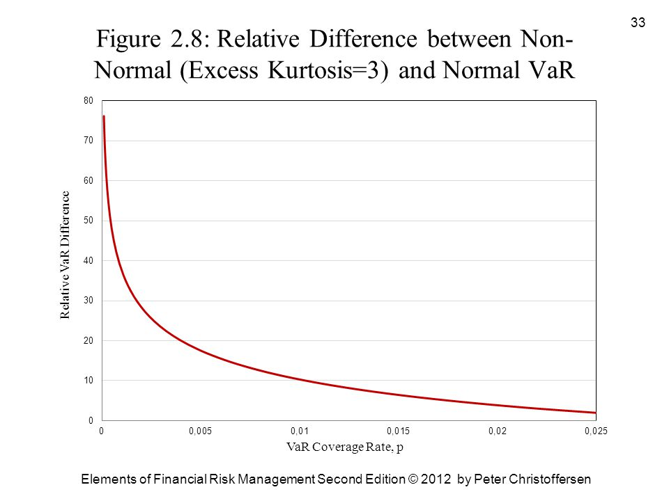 Figure 2.8: Relative Difference between Non-Normal (Excess Kurtosis=3) and Normal VaR