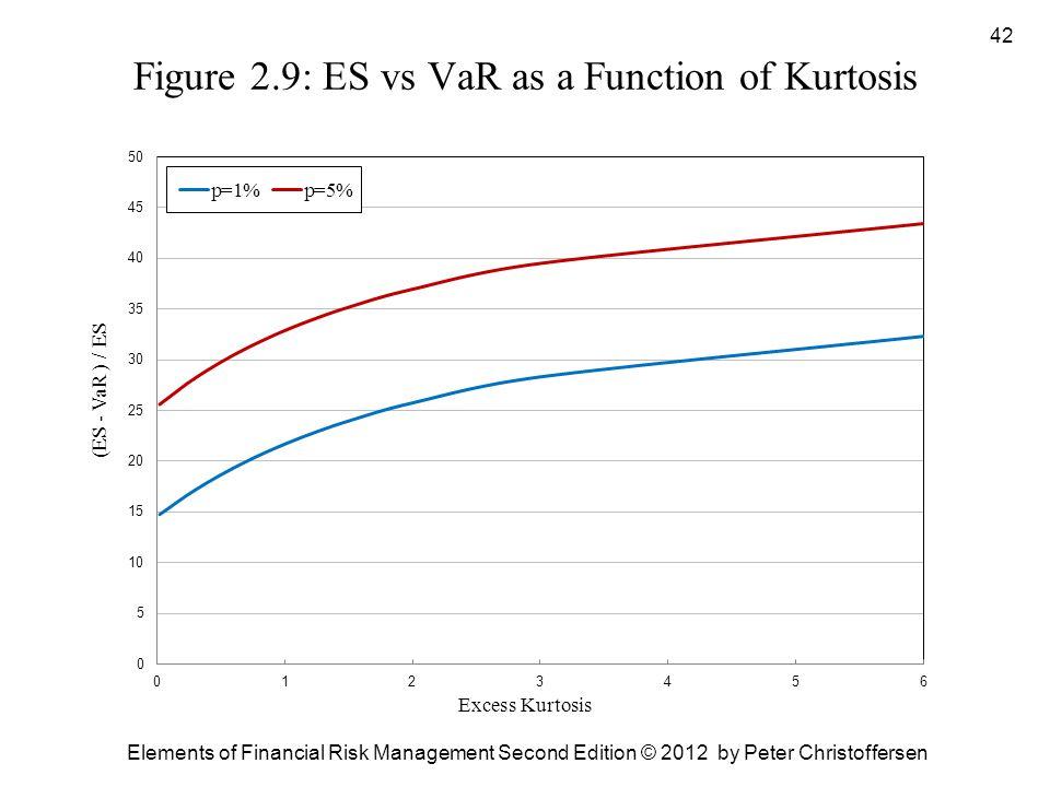 Figure 2.9: ES vs VaR as a Function of Kurtosis