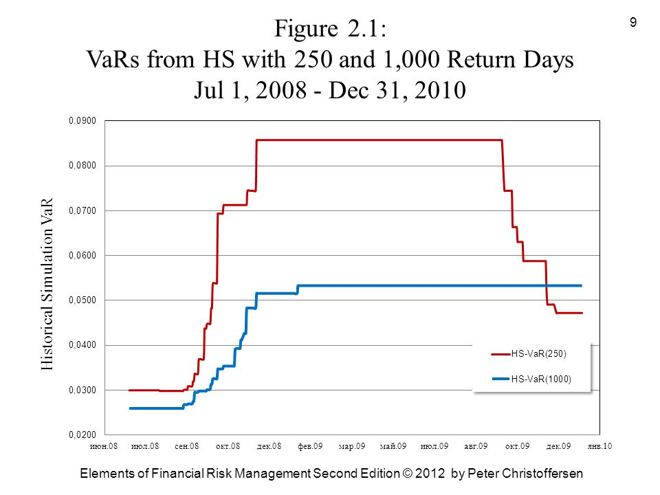 Figure 2.1: VaRs from HS with 250 and 1,000 Return Days Jul 1, 2008 - Dec 31, 2010