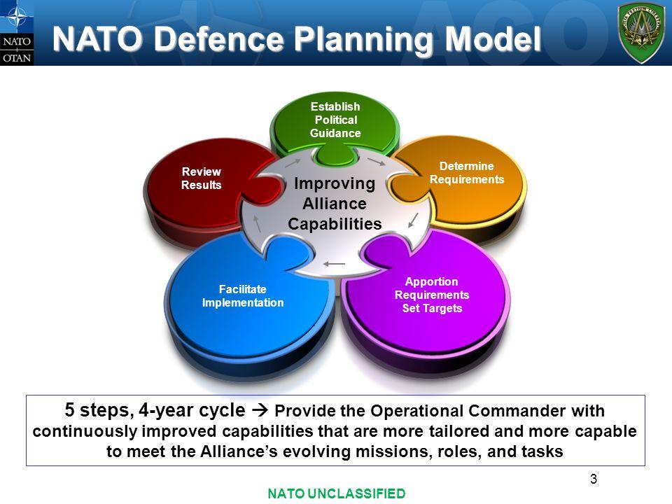 NATO Defence Planning Model