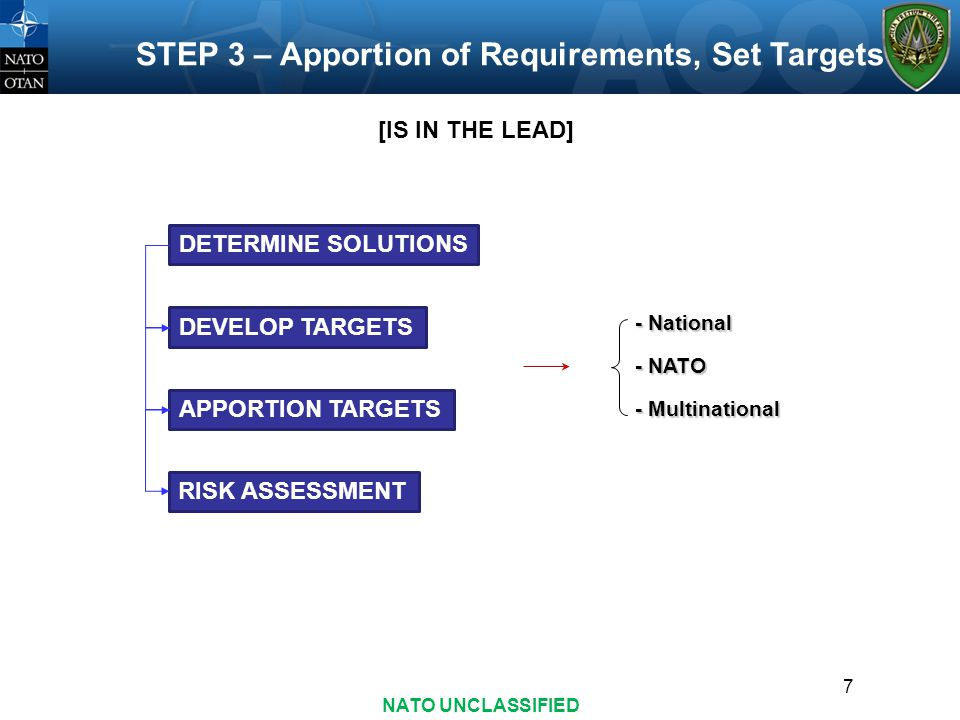 STEP 3 – Apportion of Requirements, Set Targets