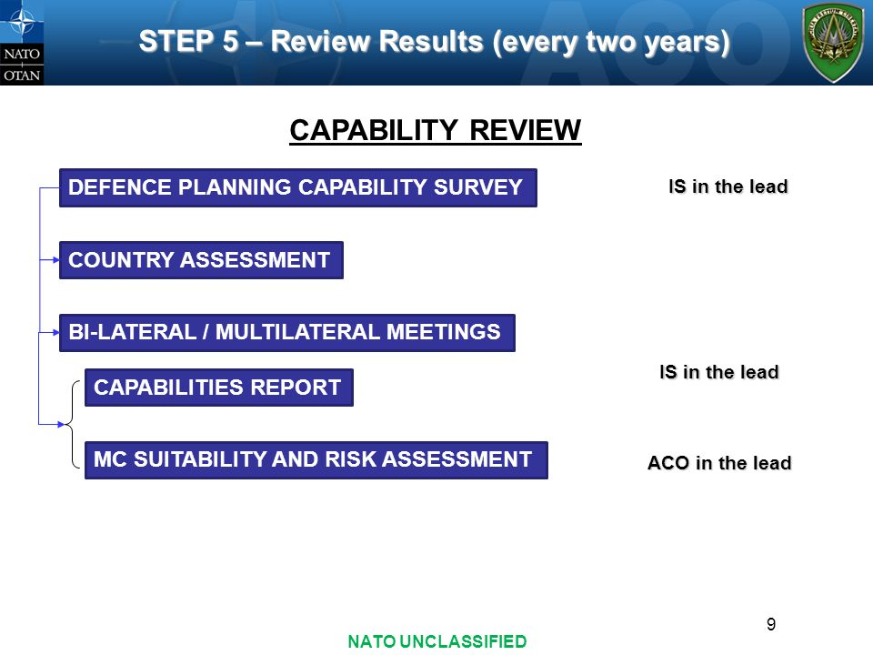STEP 5 – Review Results (every two years)