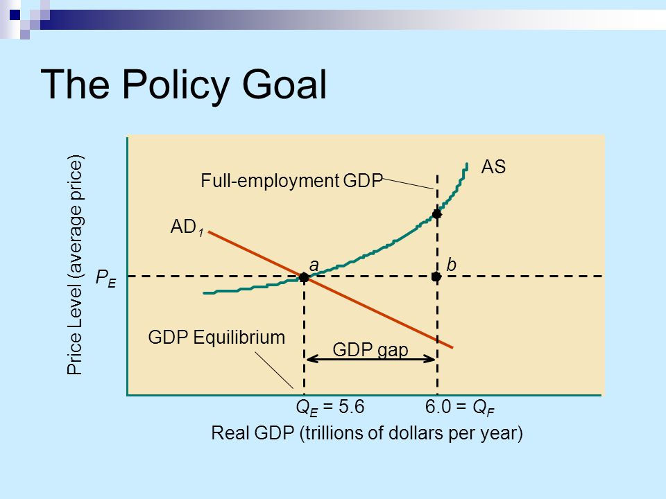 The Policy Goal AS QE = 5.6 a AD1 PE Price Level (average price)