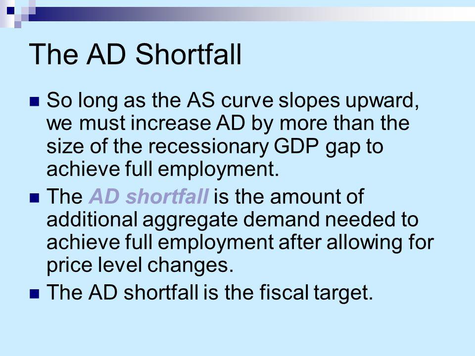 The AD Shortfall