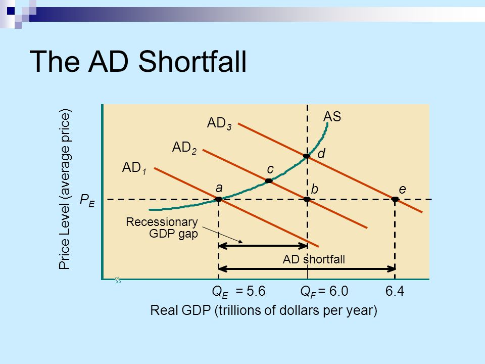 The AD Shortfall AS QE = 5.6 a AD1 AD2 PE Price Level (average price)