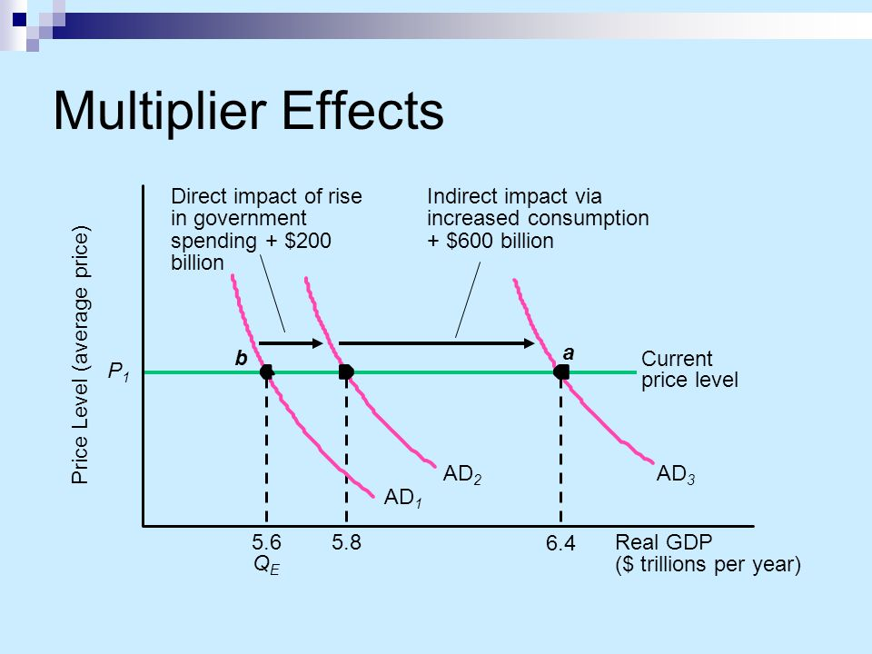 Multiplier Effects Direct impact of rise in government spending + $200 billion. Indirect impact via increased consumption.