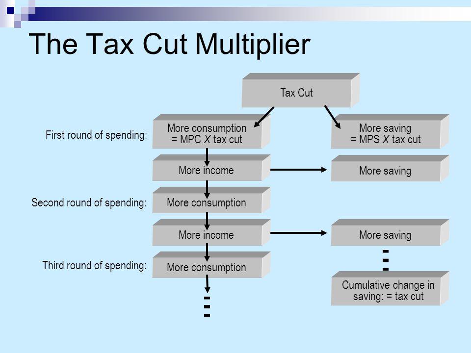 Cumulative change in saving: = tax cut