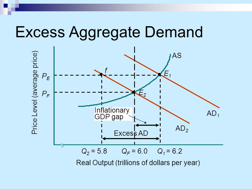Excess Aggregate Demand