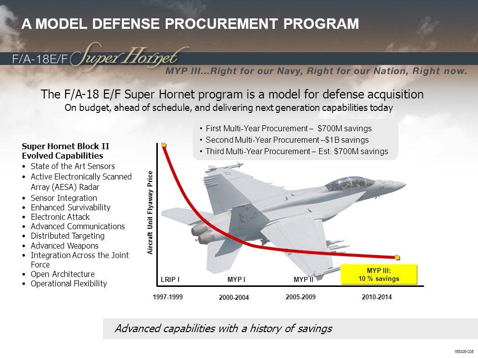Aircraft Unit Flyaway Price