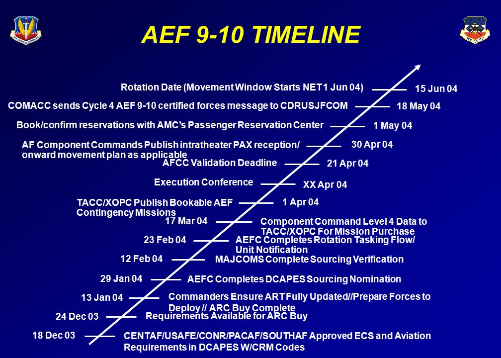 AEF 9-10 TIMELINE Rotation Date (Movement Window Starts NET 1 Jun 04)