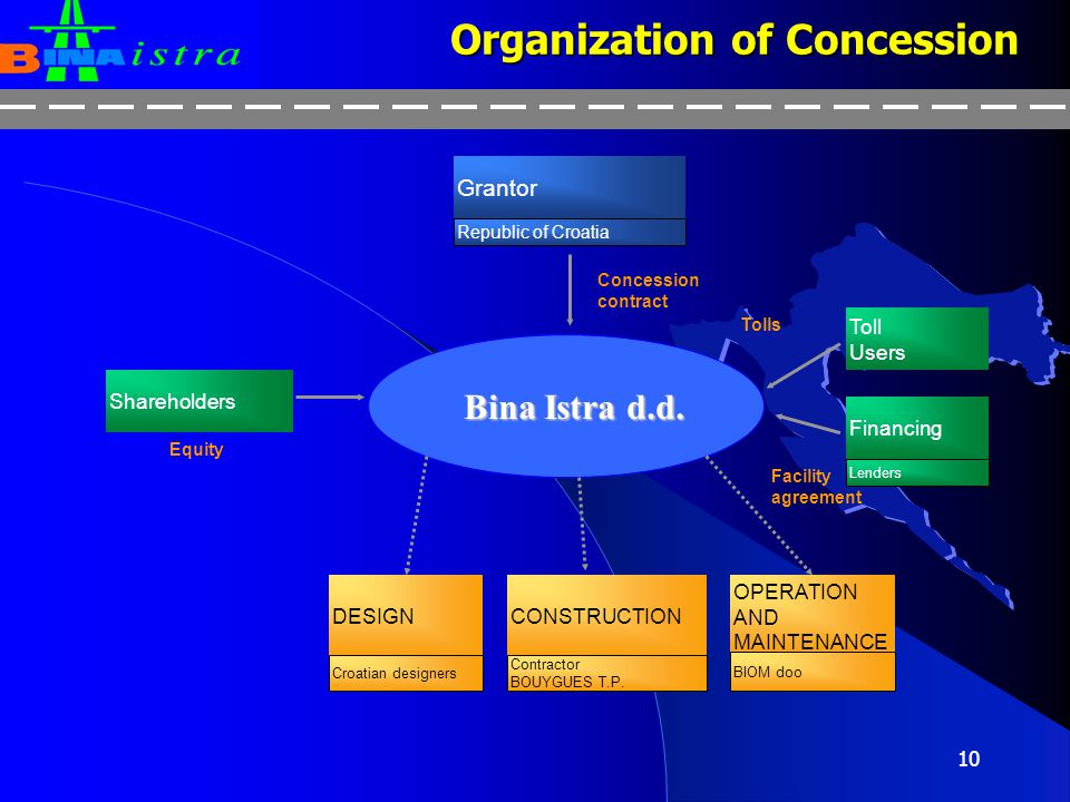 Organization of Concession