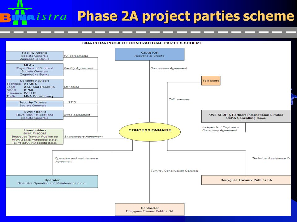 Phase 2A project parties scheme