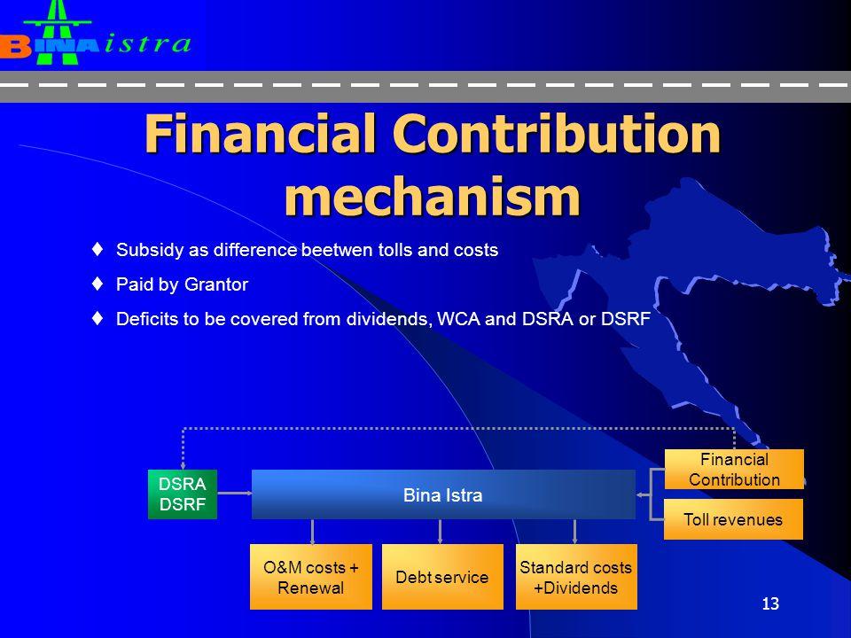 Financial Contribution