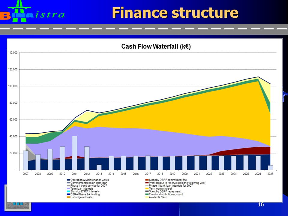 Finance structure