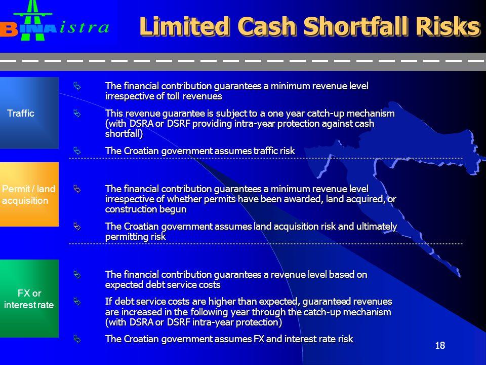 Limited Cash Shortfall Risks