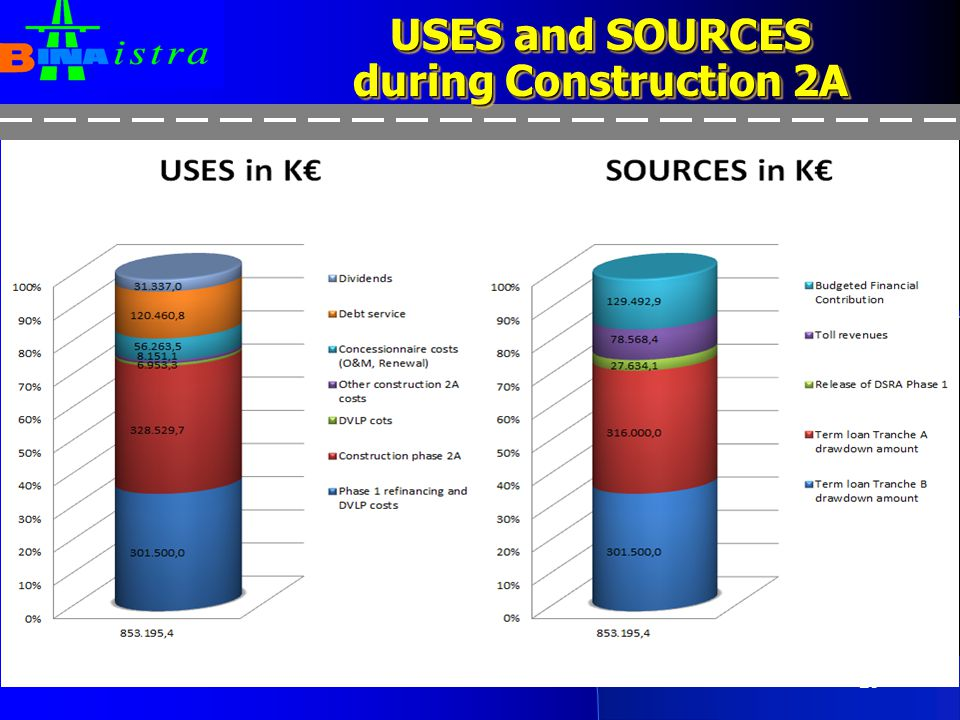 USES and SOURCES during Construction 2A