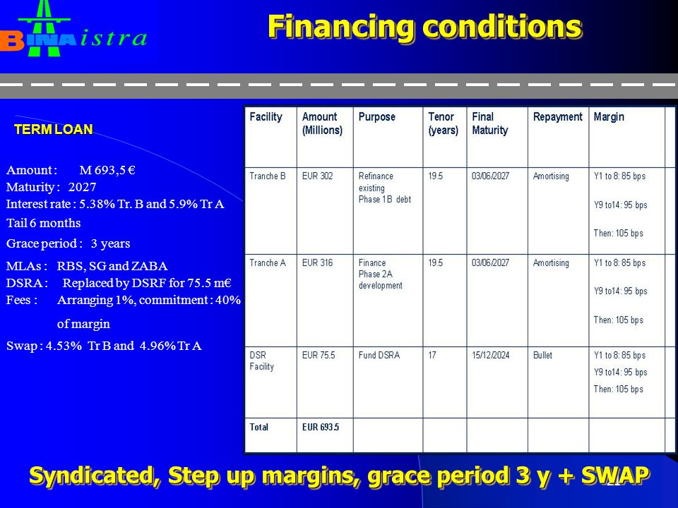 Syndicated, Step up margins, grace period 3 y + SWAP