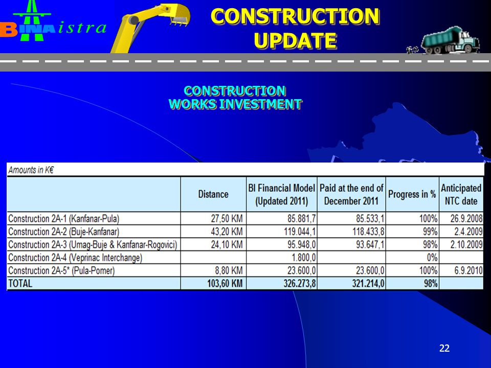 CONSTRUCTION UPDATE CONSTRUCTION WORKS INVESTMENT