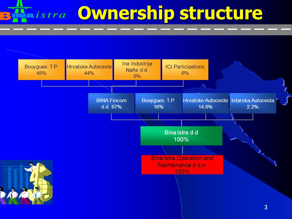 Ownership structure Bina Istra d.d 100%