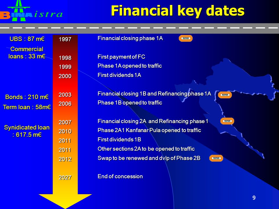 Financial key dates UBS : 87 m€ Commercial loans : 33 m€