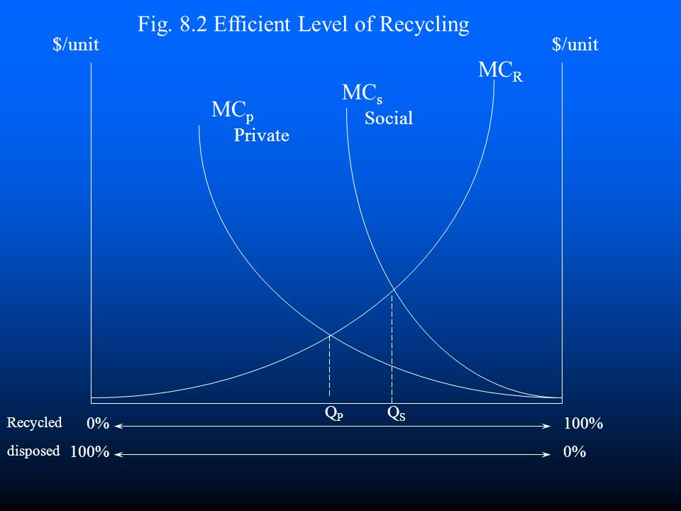 Fig. 8.2 Efficient Level of Recycling