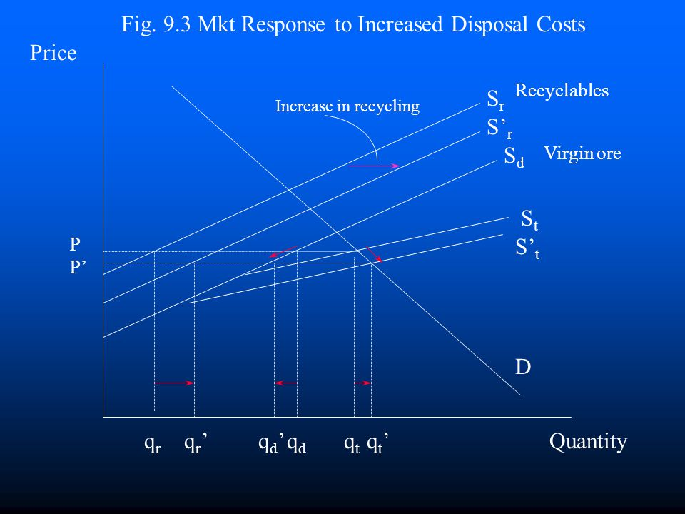 Fig. 9.3 Mkt Response to Increased Disposal Costs Price