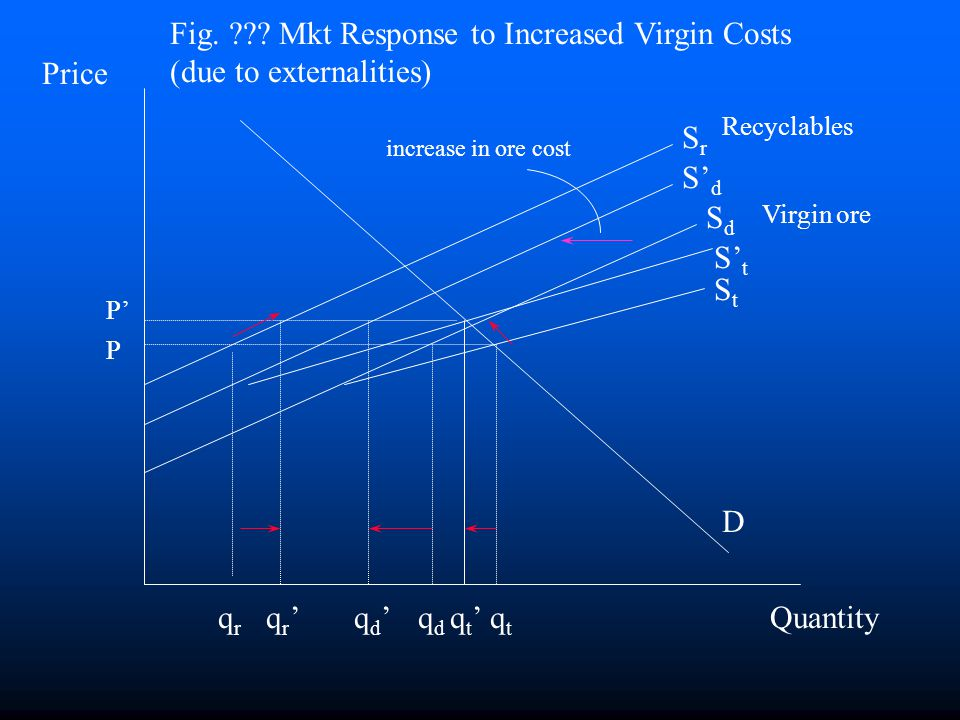 Fig. Mkt Response to Increased Virgin Costs (due to externalities)