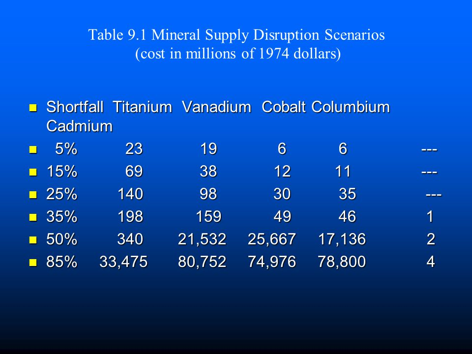 Table 9.1 Mineral Supply Disruption Scenarios (cost in millions of 1974 dollars)