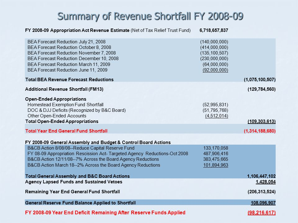 Summary of Revenue Shortfall FY 2008-09