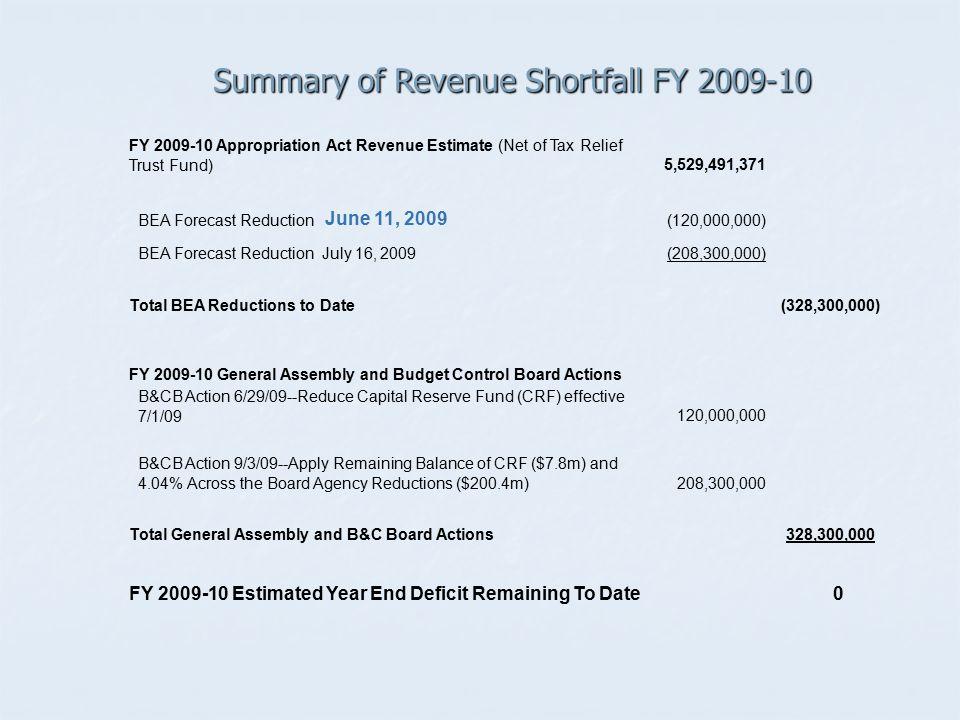 Summary of Revenue Shortfall FY 2009-10